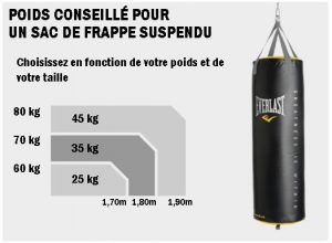 sac de frppe poids et dimensions conseillés